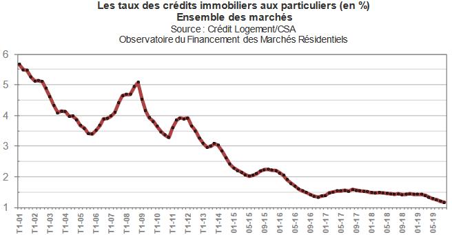 Les taux de crédits immobiliers aux particuliers